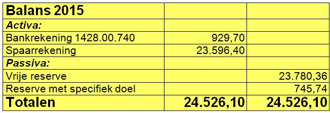 jaarrek_balans-2015